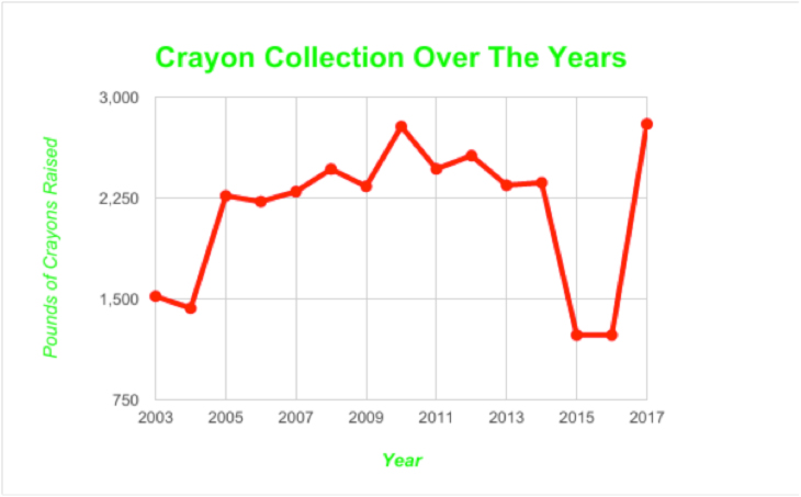 crayons years